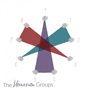 Hornevian Groups - Enneagram