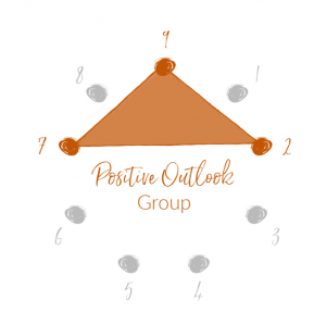 positive outlook group for enneagram harmonic groups