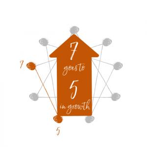 growth for enneagram 7